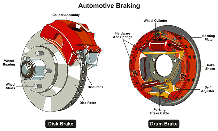 disc brake and drum diagram