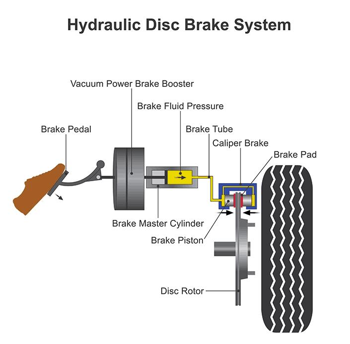 hydraulic disc brake system diagram