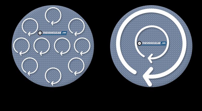 orbital vs rotational buffer