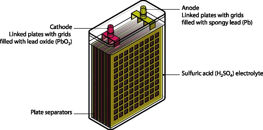 car battery cross section